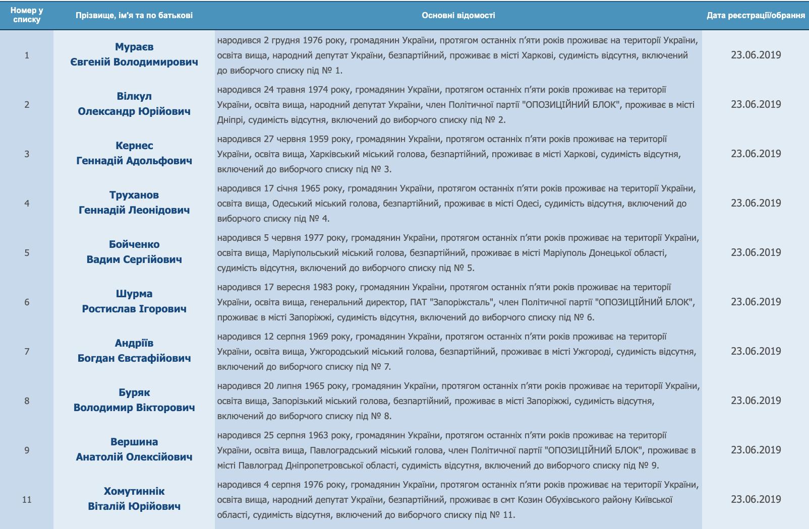 Список Оппозиционного блока