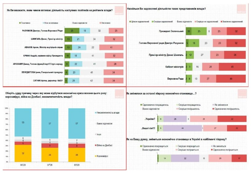 Новый соцопрос в Украине: как граждане оценивают правительство и ситуацию в стране фото 2