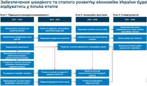 Ускорение приватизации, влияние на КСУ, ужесточение языковой политики и новые налоги для айтишников: что предлагают Украине до 2030 года фото 2