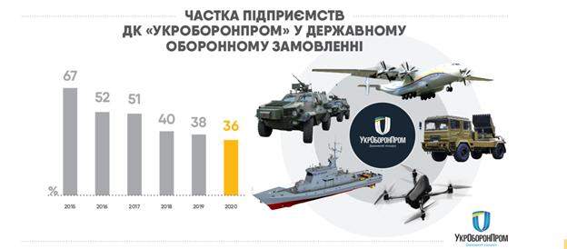 4 миллиарда задним числом. Как Мустафа Найем покрывает схемы Укроборонпрома фото 4