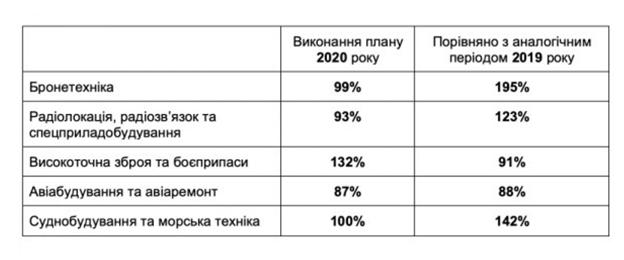 4 миллиарда задним числом. Как Мустафа Найем покрывает схемы Укроборонпрома фото 6