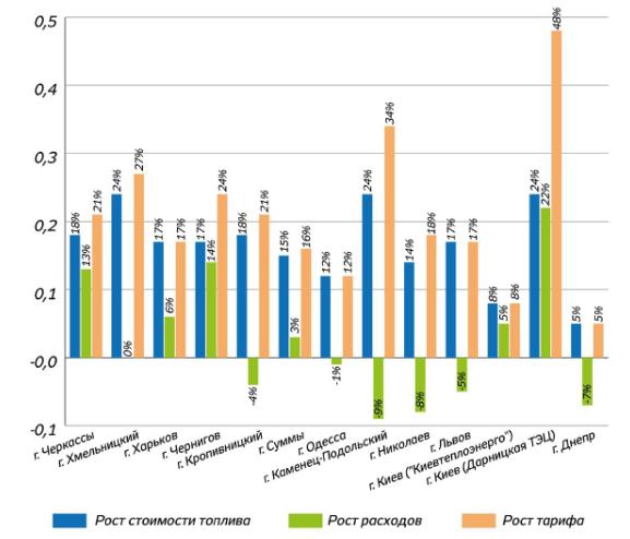 Соотношение стоимости топлива, расходов и тарифов в украинских городах 2020-2021 гг.
