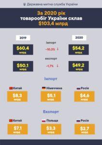 Кто кому агрессор: Россия продолжает оставаться одним из крупнейших торговых партнеров Украины фото 1